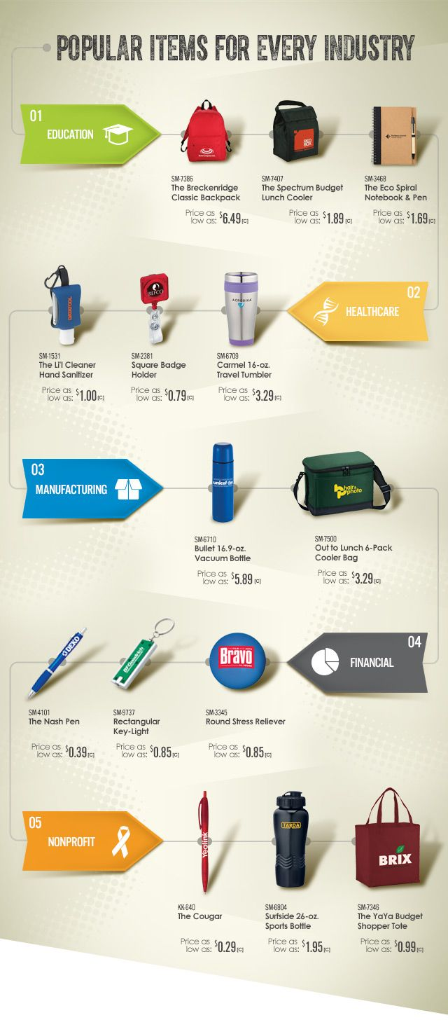 Breaking Down The Best Promotional Products For The Industry S