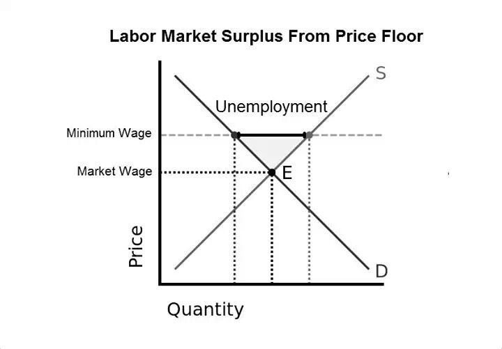 Wonder Why Get Over It Labour Market Words