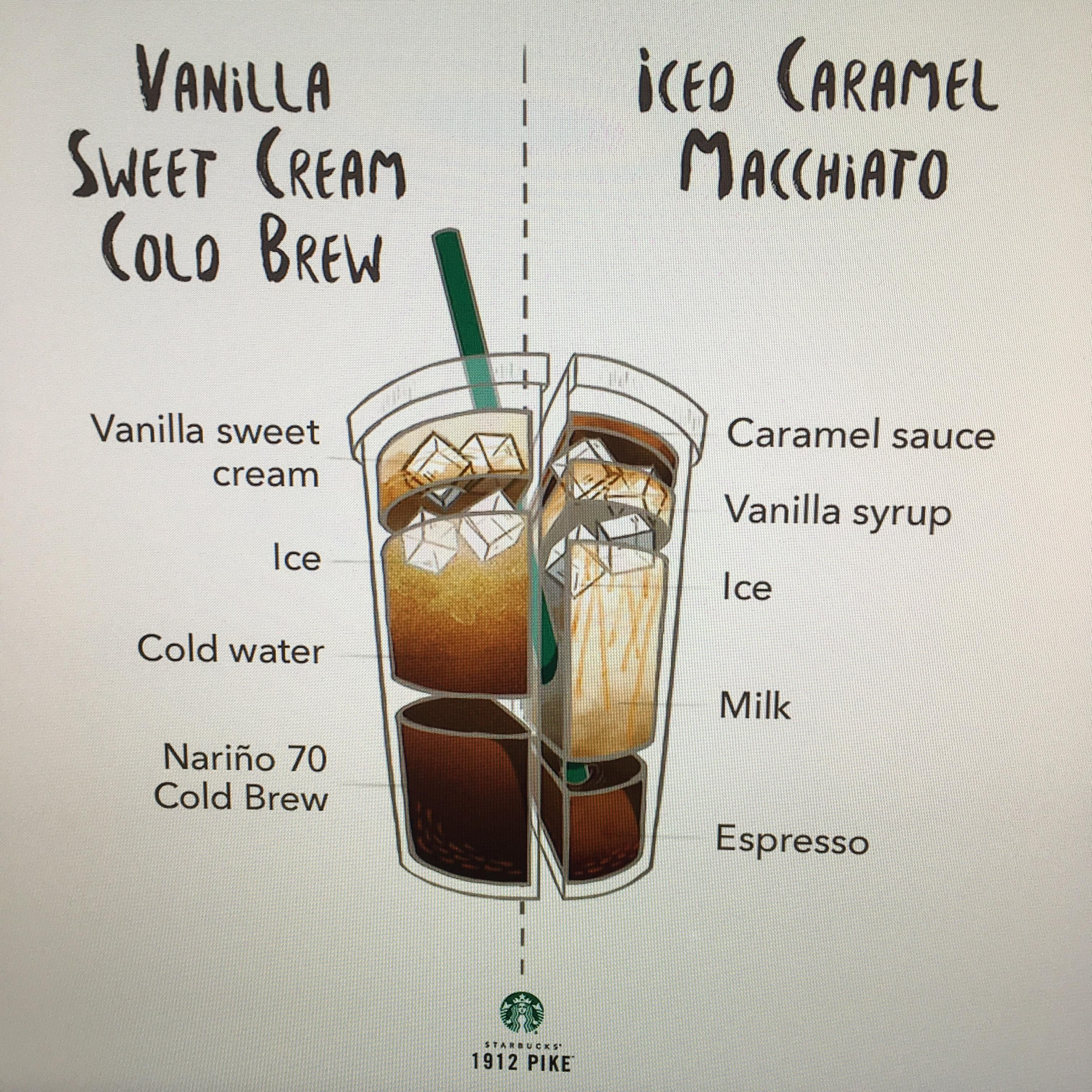 Green Bean Question Is This Diagram Wrong Shouldn T The Espresso In The Macchiato Be On Top And Not The Bottom Macchiato This Or That Questions Green Beans
