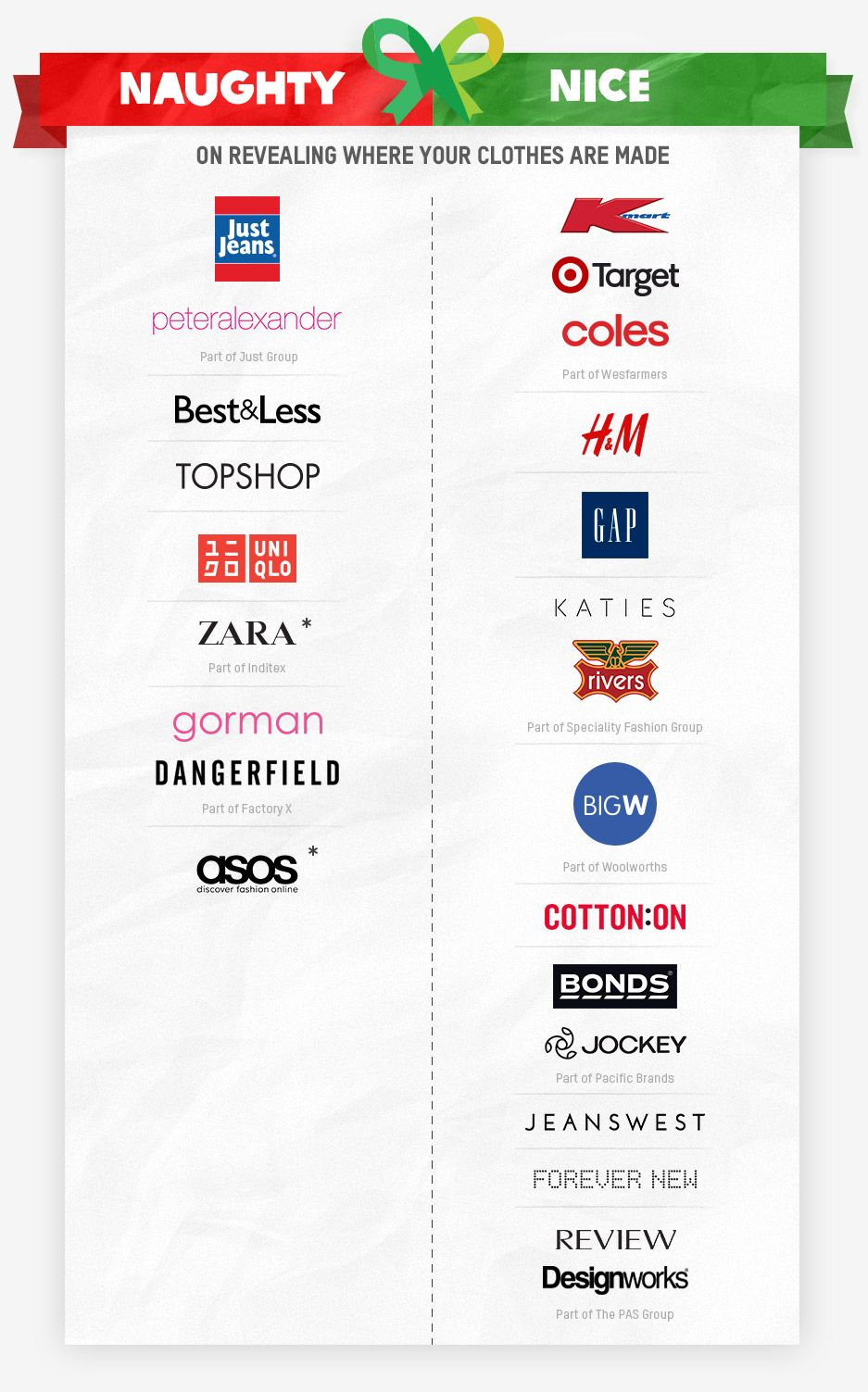 Oxfam Publishes Naughty And Nice List Of Ethical Fashion Brands