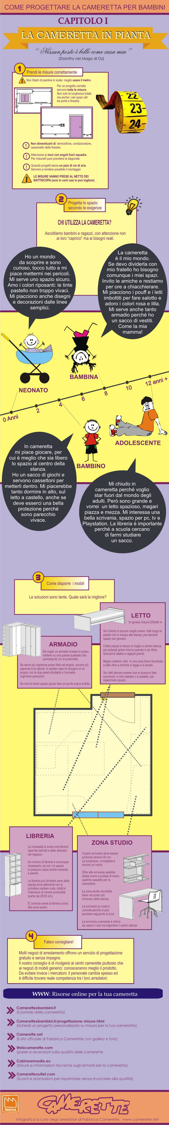 Un 39 infografica in italiano per spiegarvi come progettare for Progettare la cameretta