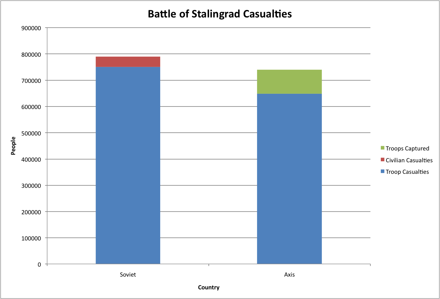 How many people died in stalingrad from the USSR