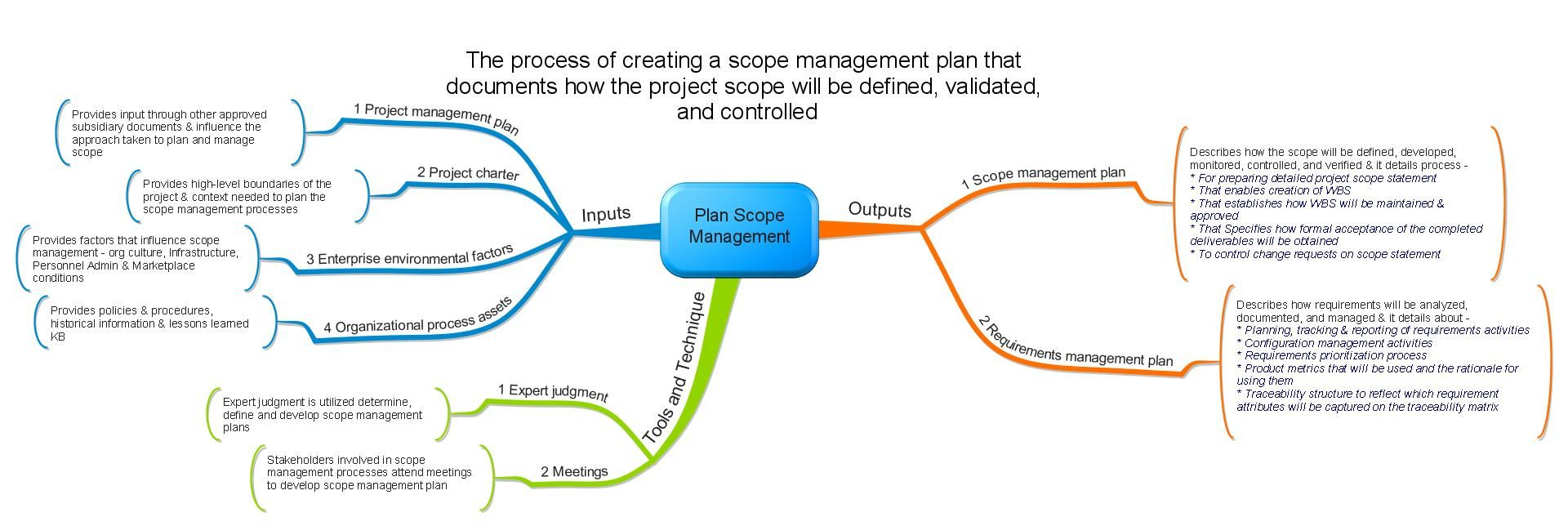 Mind map of pmp exam pmp itto chart project management capm mind map of pmp exam pmp itto chart project management capmpmp microsoft project pinterest pmp exam management and project management 1betcityfo Image collections
