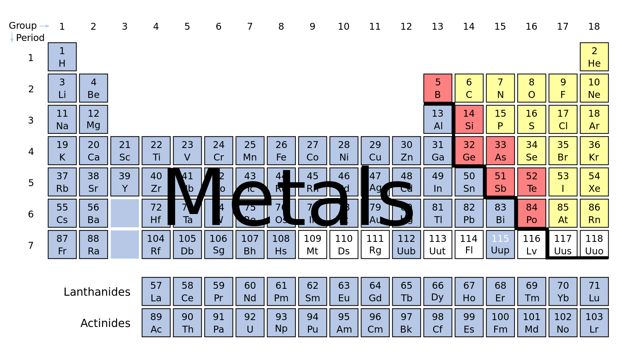 Related image periodic table of the elements groups patterns periodic table related image urtaz Choice Image