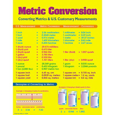 Carson Dellosa Publications Metric Conversion Chart  Metric