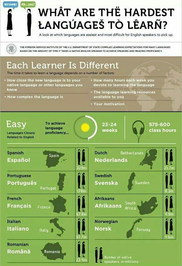 Lenguajes más fáciles de aprender.
