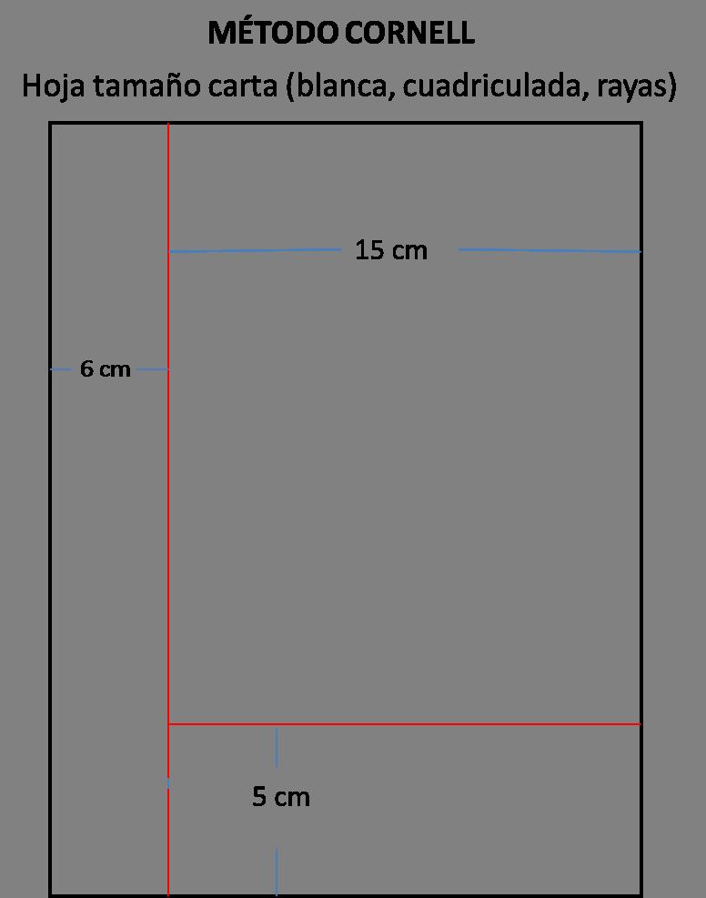 Resultado de imagen de método cornell