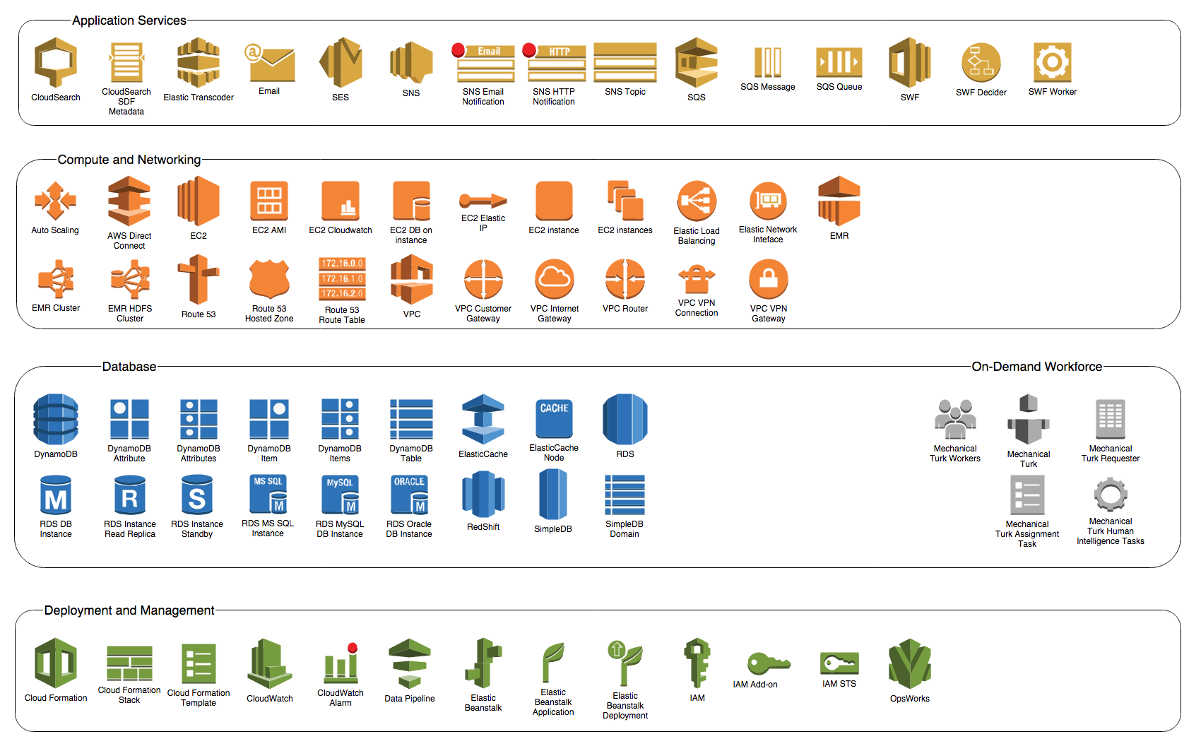 Using Aws 2 0 Icons To Create Free Amazon Architecture
