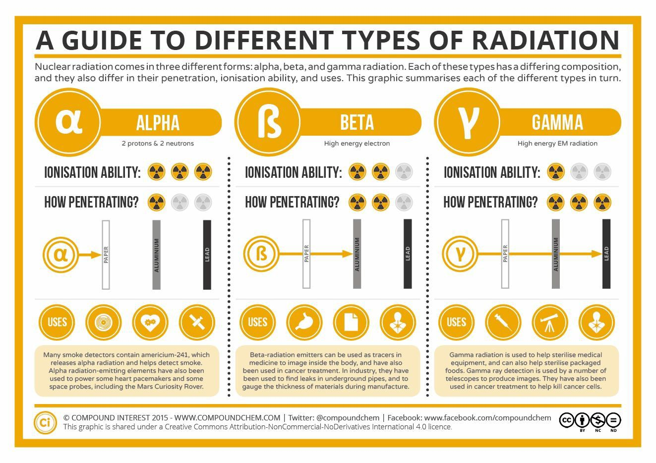 Different Types Of Radiation