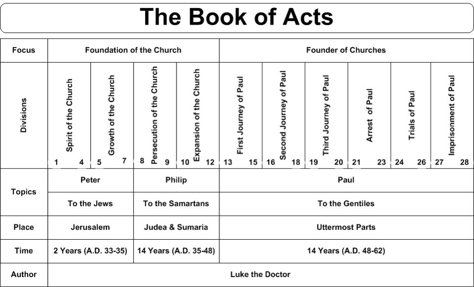 Book Of Acts Timeline Descriptive Chart Bible Study Notebook