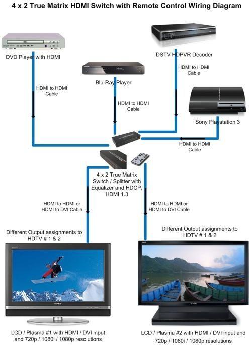 Direct TV Wiring Diagram Printable Pinterest – Direct Tv To Hdmi Wiring-diagram