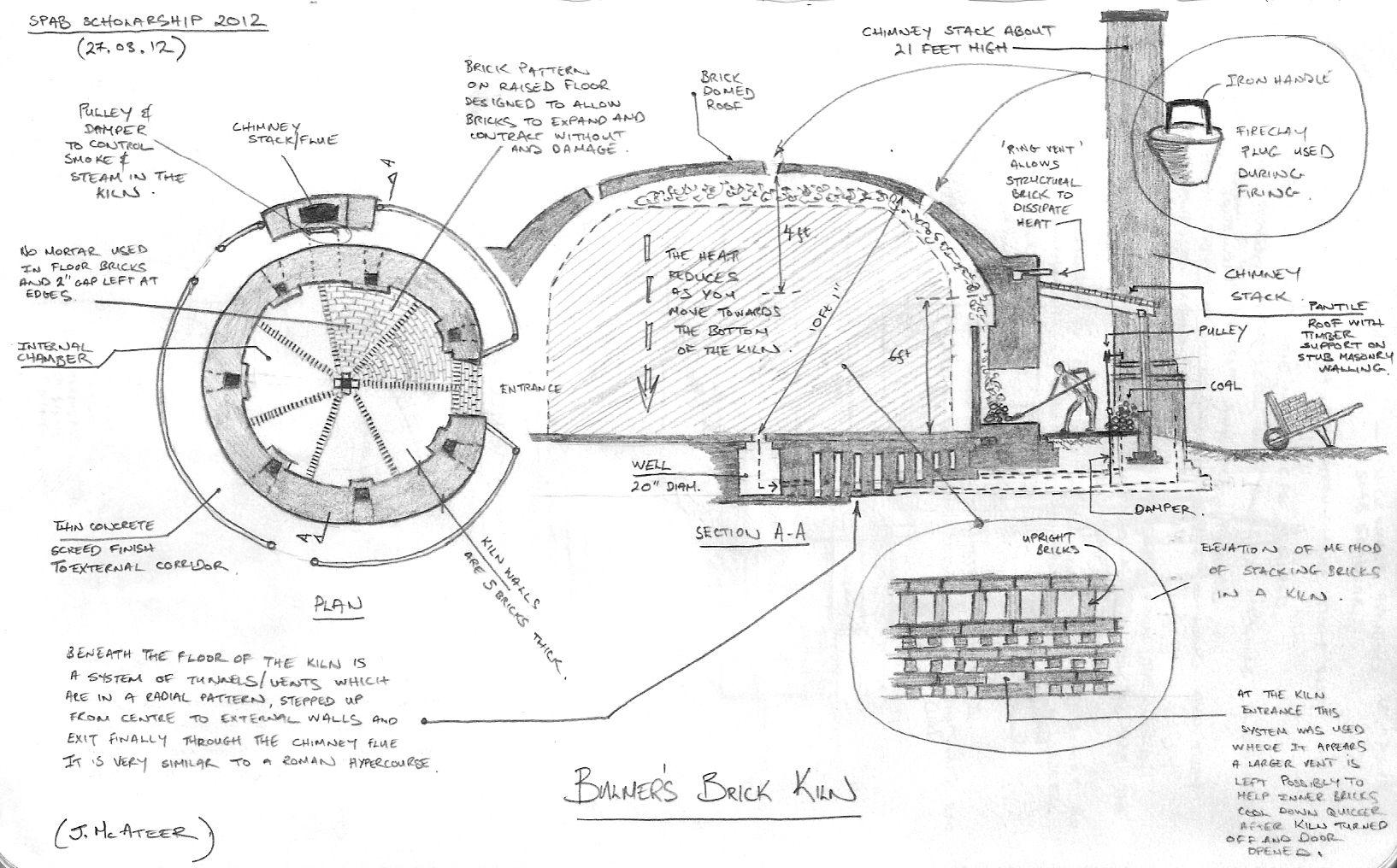 Sketch of brick kiln at bulmer brick tile co copyright j mcateer bricks pinterest for Hoffman planning design construction inc
