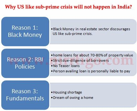 Why Us Like Sub Prime Housing Crisis Will Not Happen In India