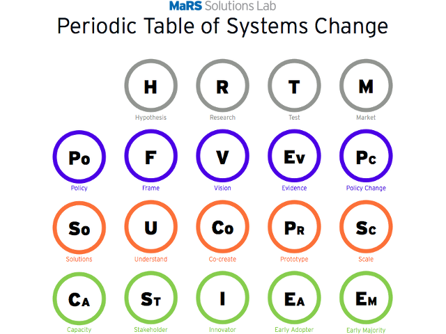 Periodic table of systems change mars solution lab civic co periodic table of systems change mars solution lab civic co creation pinterest periodic table labs and knowledge society urtaz Image collections
