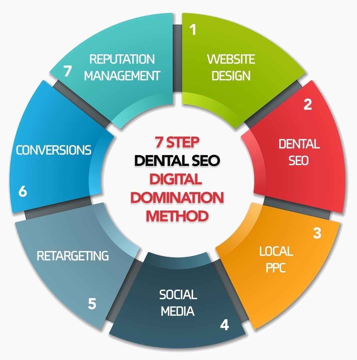 Dental Digital Marketing Services Dental Website Digital