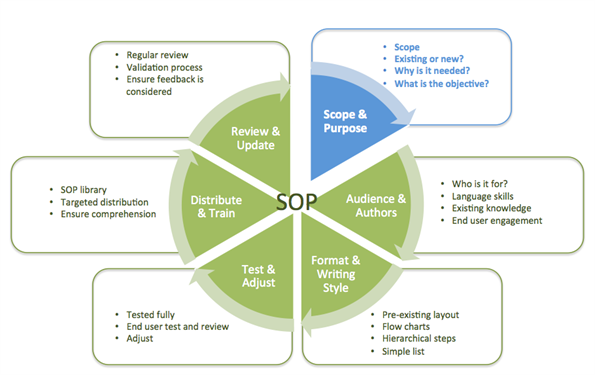 standard operating procedures - a complete guide  - scope and purpose