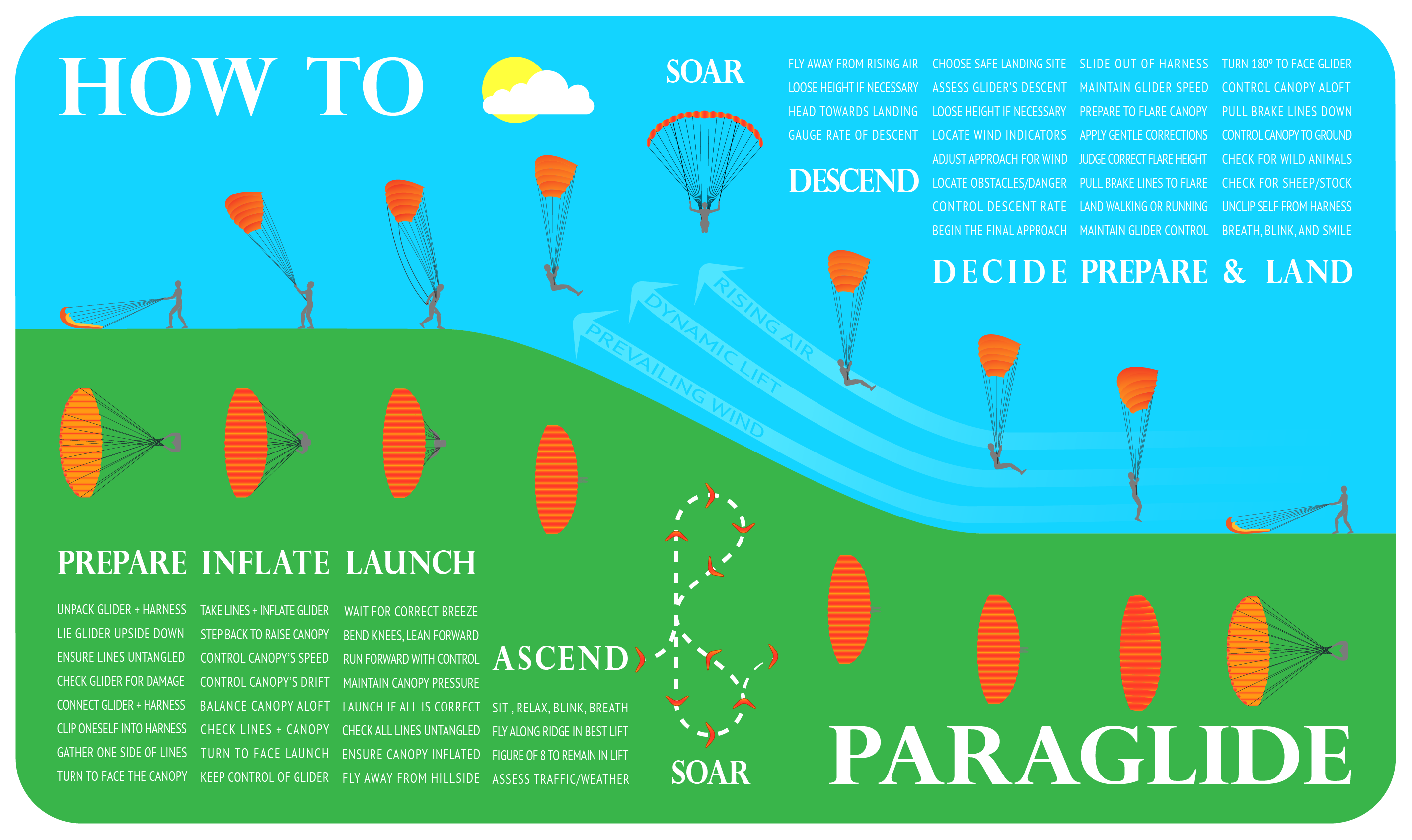 How to Paraglide How to Paraglide new foto