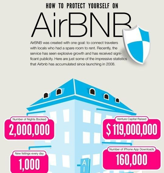 Using Airbnb, a shortterm rental service that allows