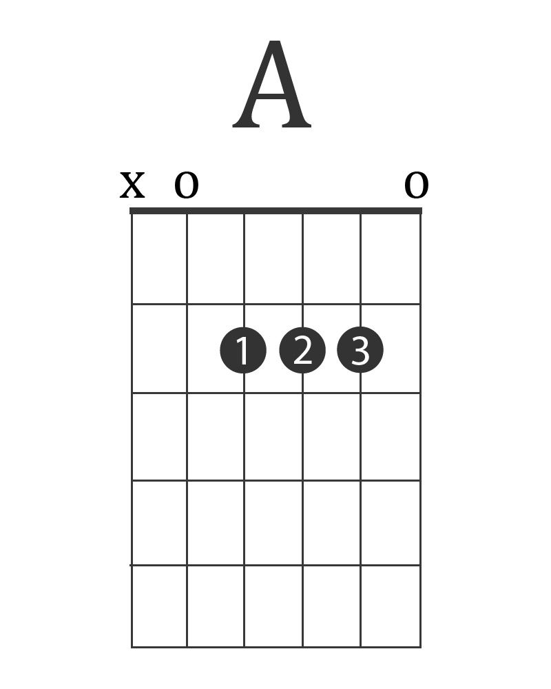 A Electric Guitar Chord in 15   Electric guitar chords, Guitar ...