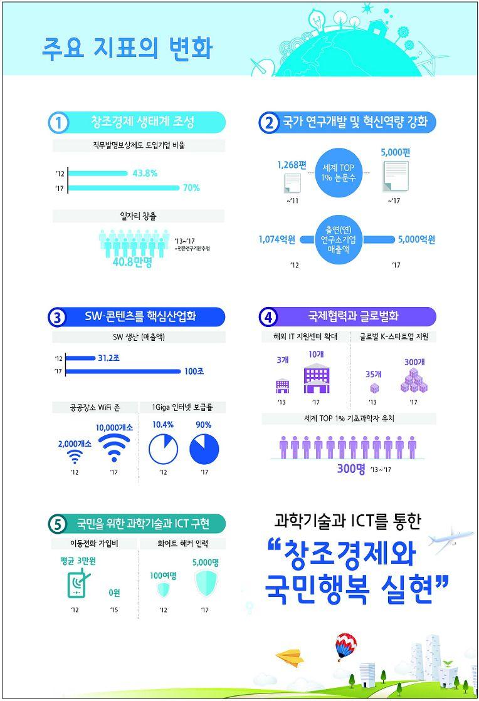 """2013 미래창조과학부 업무보고 """"주요 지표의 변화"""""""