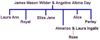 Ingalls Family Tree