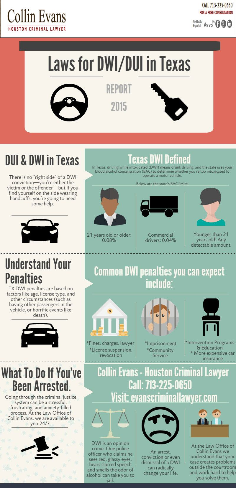 Laws In Texas Infographic Law Texas Infographic Texas