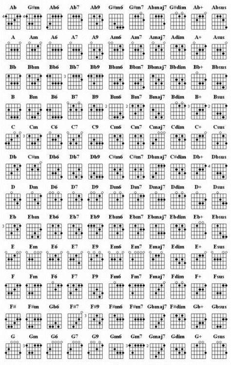 Learn Guitar Chords Guitars Learning Guitar And Ukulele Songs