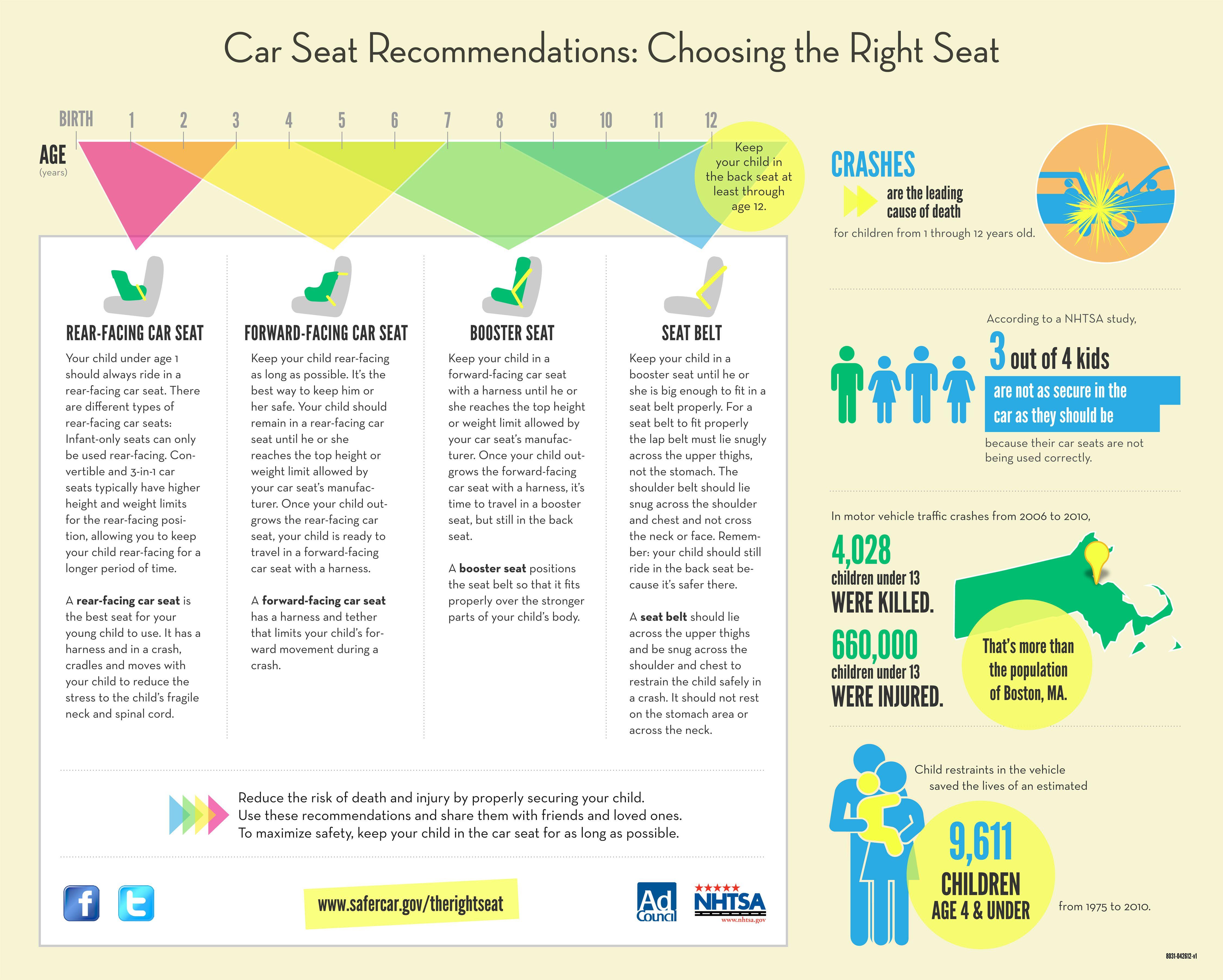 NHTSA - National Highway Traffic Safety Admin- CAR SEAT BUYING ...