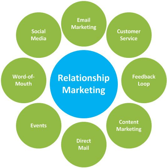 Relationship Marketing   Content  Marketing Strategy