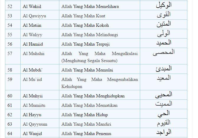 Download Mp3 Asmaul Husna Dan Artinya Indonesia Asmaul Husna Bagi Anda Orang Islam Mungkin Sebenarnya Sudah Tidak Asing Dengan Dua K Qur An Indonesia Islam