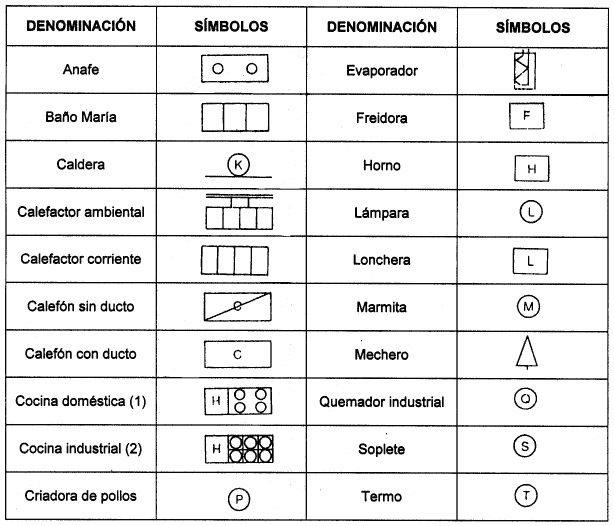 Resultado De Imagen Para Simbologia De Gas En Arquitectura
