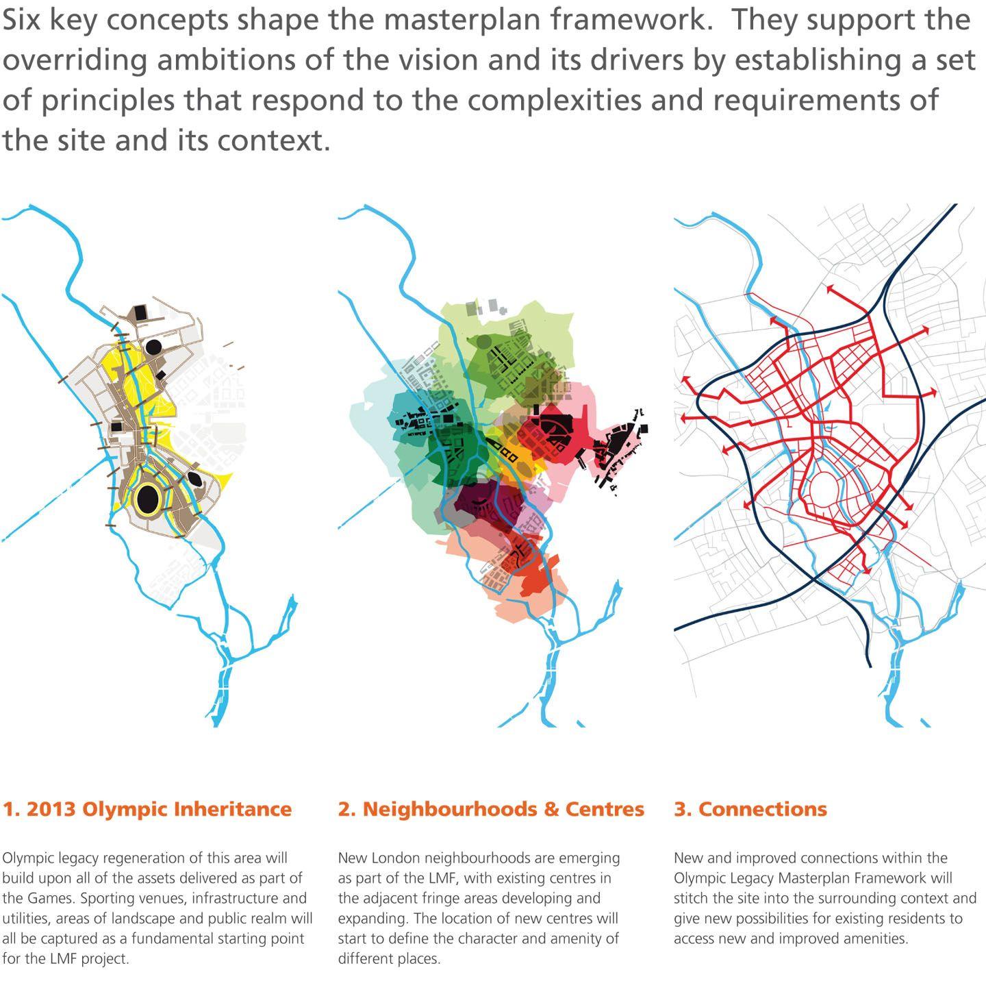 Visuals Legacy Masterplan Framework Projects Kcap Diagram Pinterest