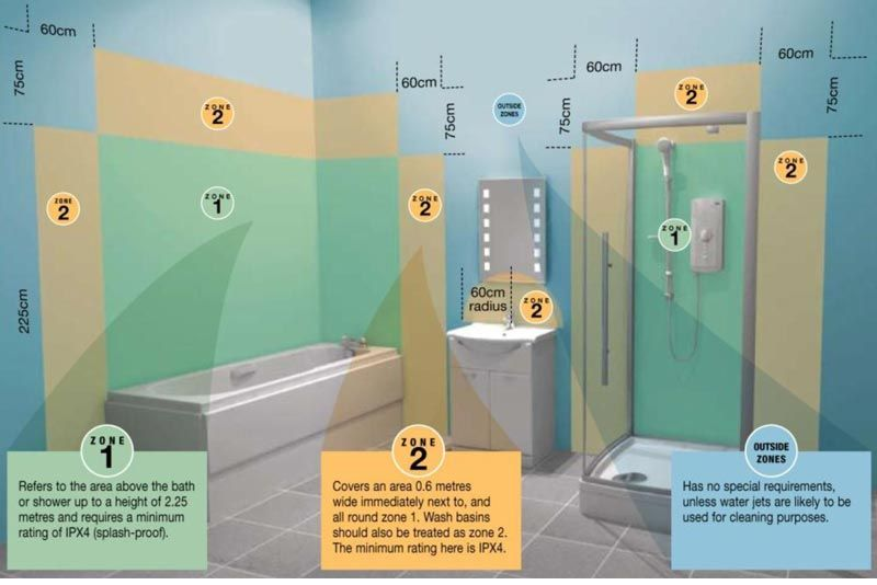 bathroom lighting zones | pinterdor | Pinterest | Light bathroom ...