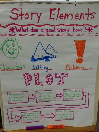 Story elements for realistic fiction also literacy pinterest rh