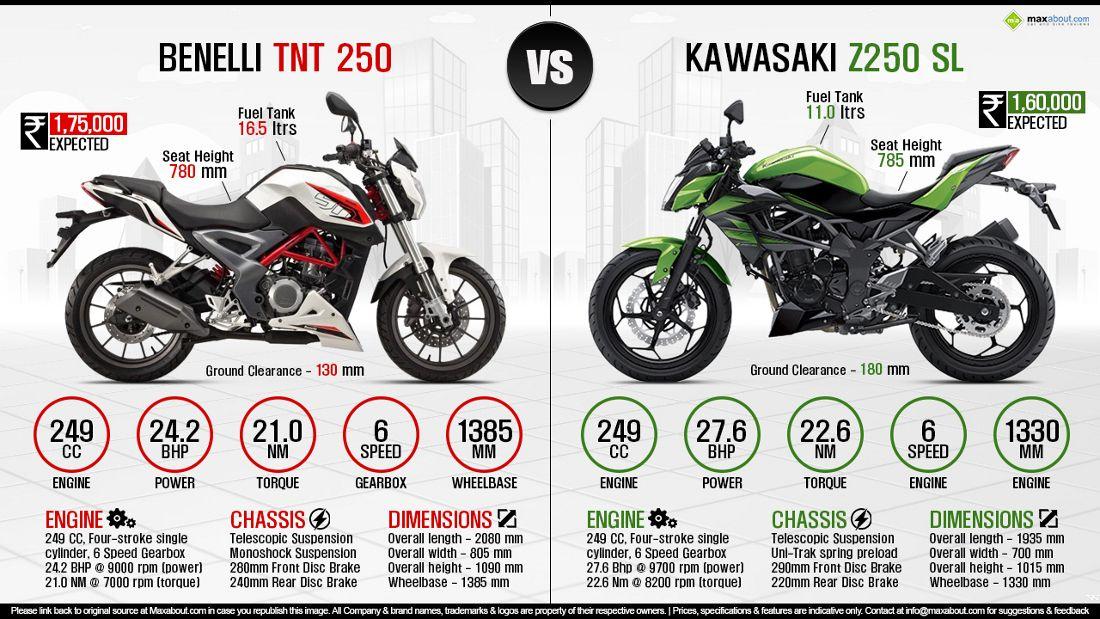 Infographics Image Bike Prices Kawasaki Motorcycle