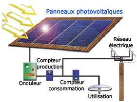 fonctionnement panneaux solaires photovolta ques nergie solaire pinterest panneaux. Black Bedroom Furniture Sets. Home Design Ideas