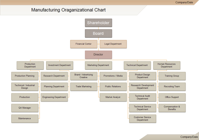 Manufacturing Org Chart Org Chart Organizational Chart Organization Chart