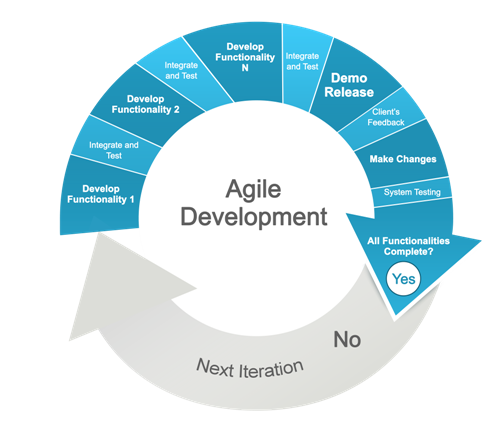 Integrating Ucd And Agile Methodologies Projects To Try