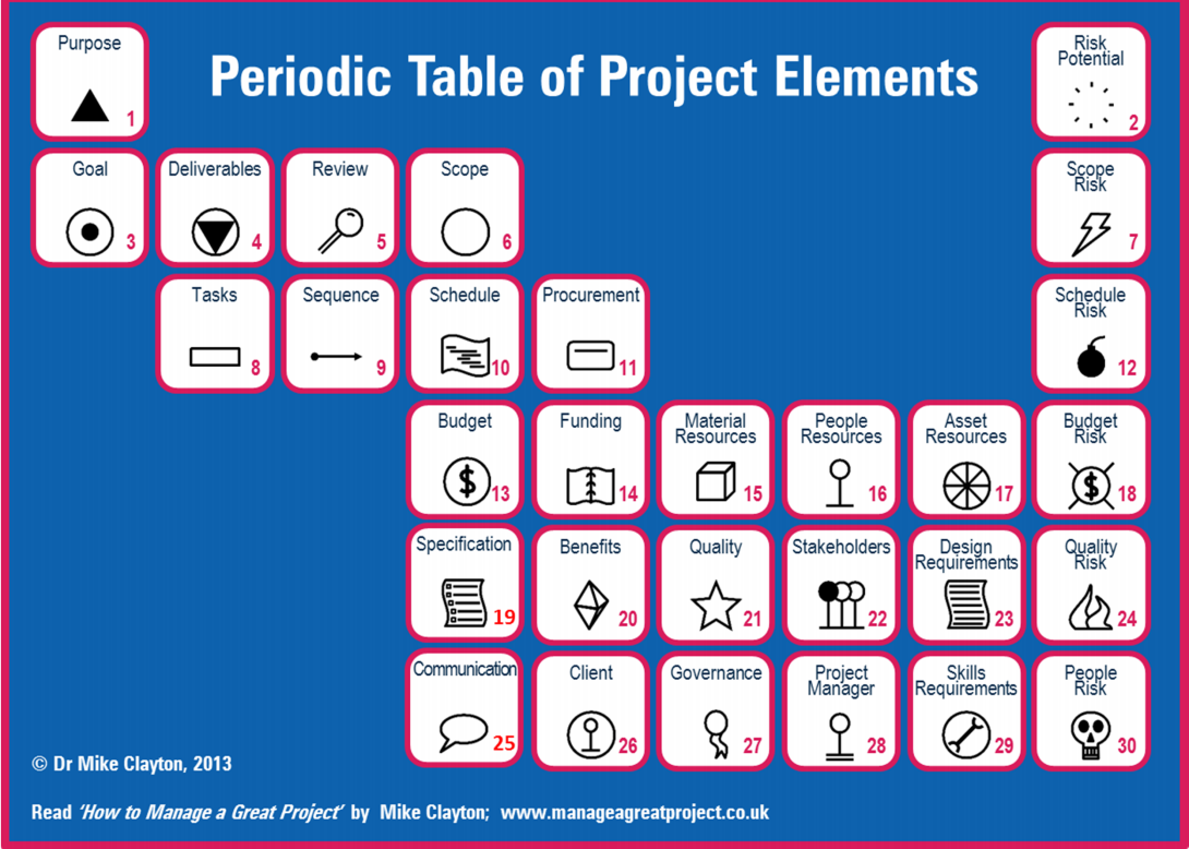 Periodic table of project elements 4gures pinterest periodic table of project elements gamestrikefo Gallery