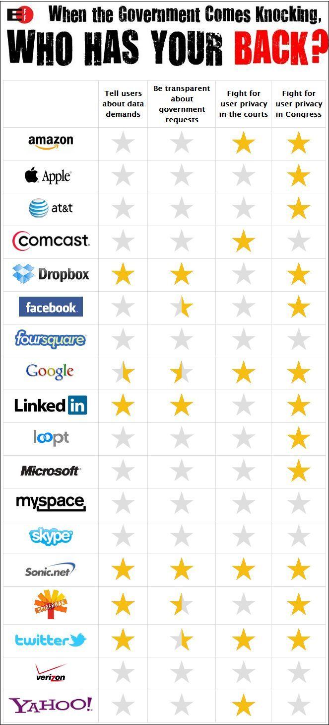 Las marcas, las redes sociales y la privacidad del usuario. #SocialMedia
