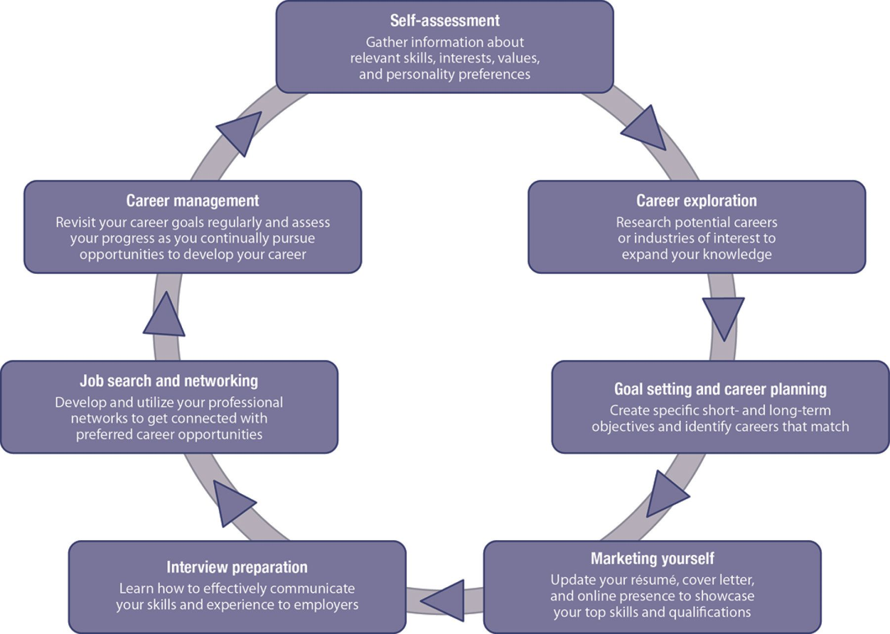 A Figure Of A Circular Flow Chart Illustrating The Career
