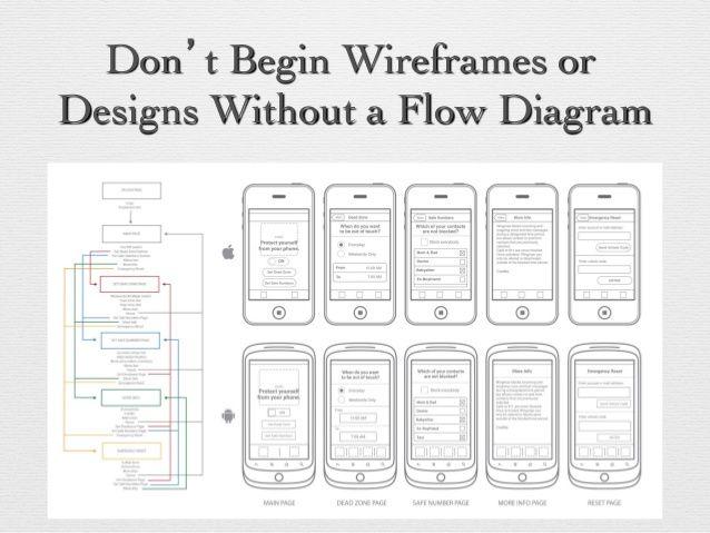 image result for ui ux design wireframing