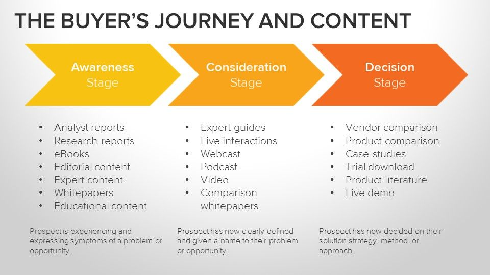 Here S Some Advice From Hubspot On Getting The Most Out Of Content