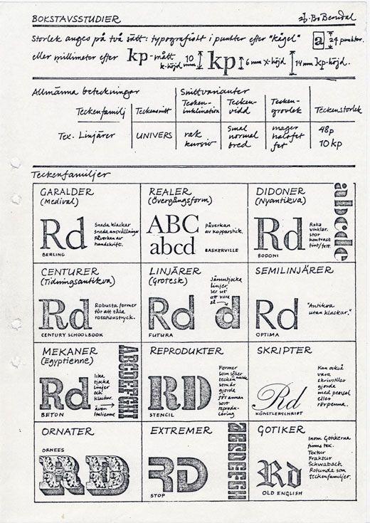 Den ödmjuke typografen | CAP&Design