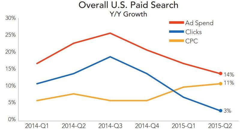US Paid Search Growing But At Slower Rate, Google Brand CPCs Surge [Report] Paid search ad spend growth continued to decelerate and clicks rose just 3 percent in Q2, according to Merkle RKG.
