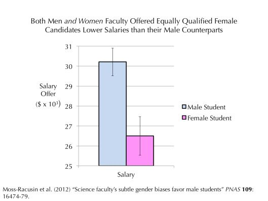 Today is Equal Pay Day 2015 Equal pay and Stem fields - pay for resume