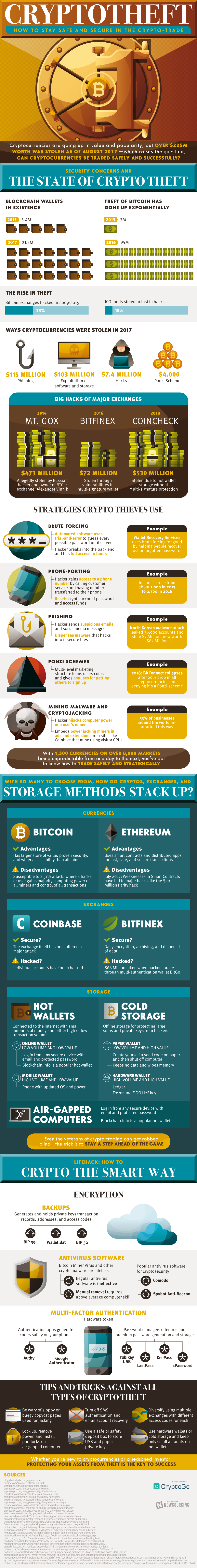 The Rising Problem Of Crypto Theft And How To Protect Yourself Part Of The Appeal Of Cryptocurrency Is That It Exist Cryptocurrency Infographic Crypto Money