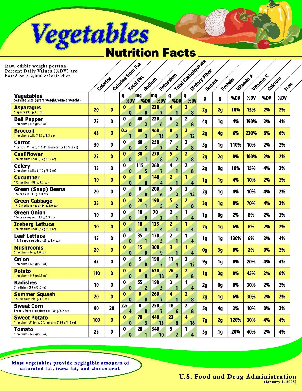 usda chart showing the nutritional value for a variety of raw rh pinterest com