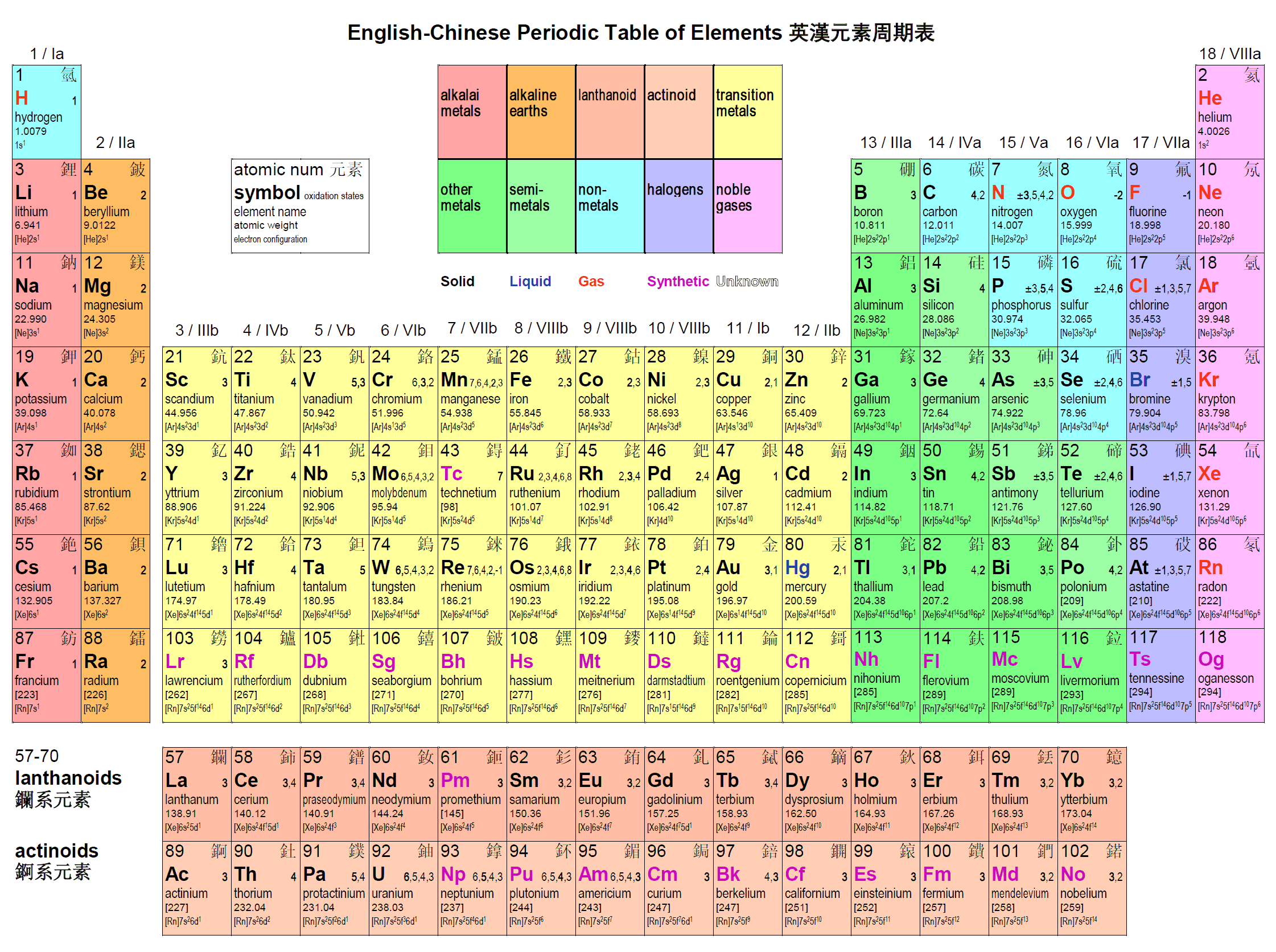 Ag periodic table holidaymapq tattoo pinterest dlog english chinese periodic table of elements gamestrikefo Image collections