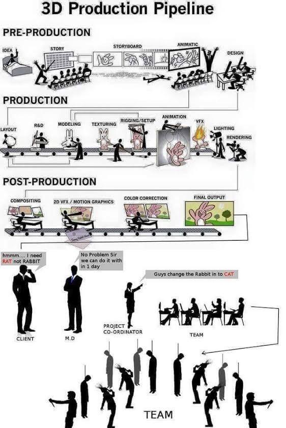 game production pipeline basics pdf